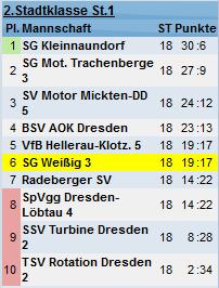 Saison 2012/13 - Abschlusstabelle der 3. Mannschaft
